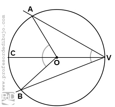 Ángulo inscrito en una circunferencia en el que el ambos lados rodean el centro