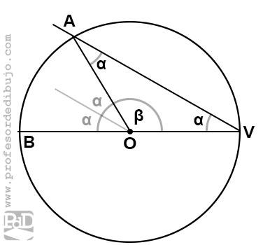 Ángulo inscrito en una circunferencia con uno de sus lados pasando por el centro