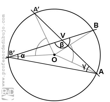 Ángulo interior a una circunferencia.