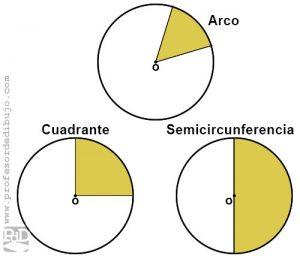 Ángulos centrales de una circunferencia: arco, cuadrante y semicircunferencia.