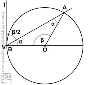 Ángulo seminscrito de una circunferencia.