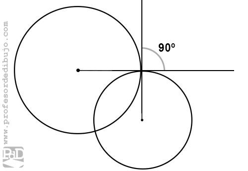 Dos circunferencias ortogonales: ángulo de 90 grados entre ellas.