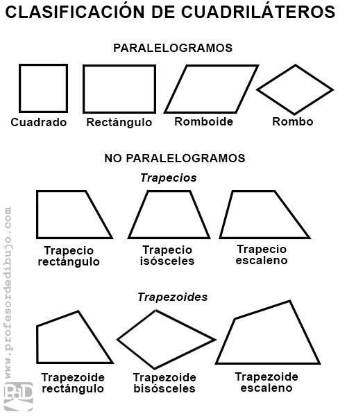 Tipos de cuadriláteros