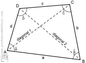 diagonales de un cuadrilátero.