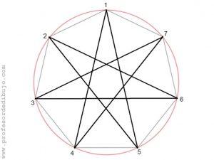 Como dibujar un polígono estrellado de 7 puntas (Heptágono estrellado).