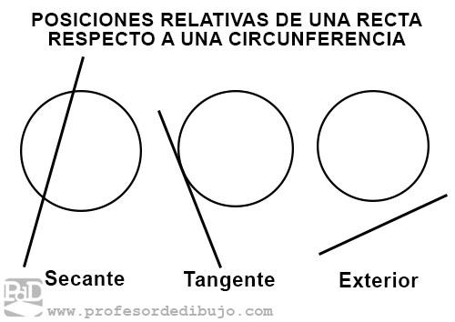 Posición de una recta y una circunferencia: secante, tangente y exterior.