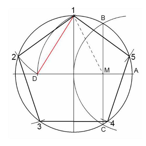 Pentágono Inscrito En Una Circunferencia Profesor De Dibujo