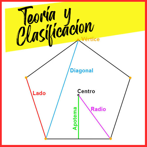 Teoría, clasificación y elementos de Polígonos